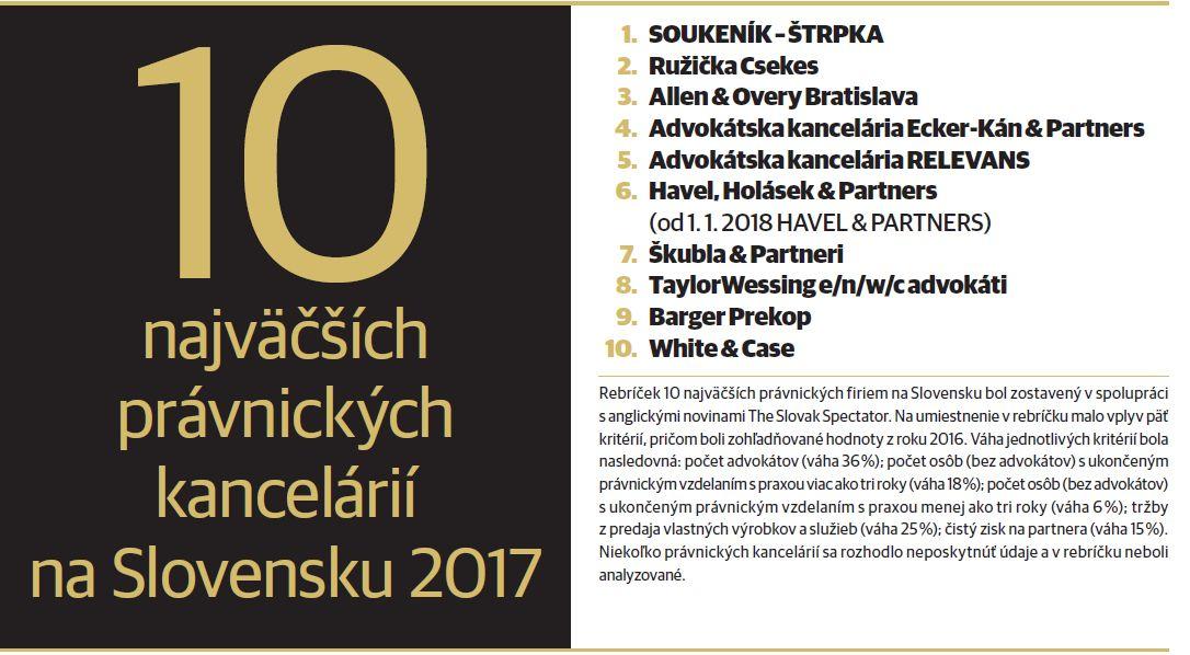 Ktoré sú najväčšie právnické firmy na Slovensku?