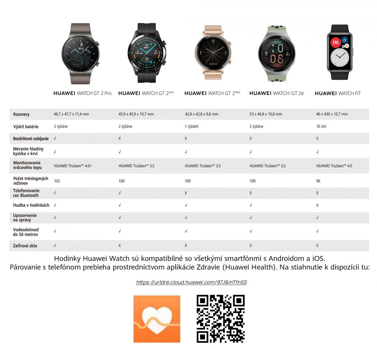 Prehľad smart hodiniek od Huawei: Čo ponúkajú a ako si vybrať správne?