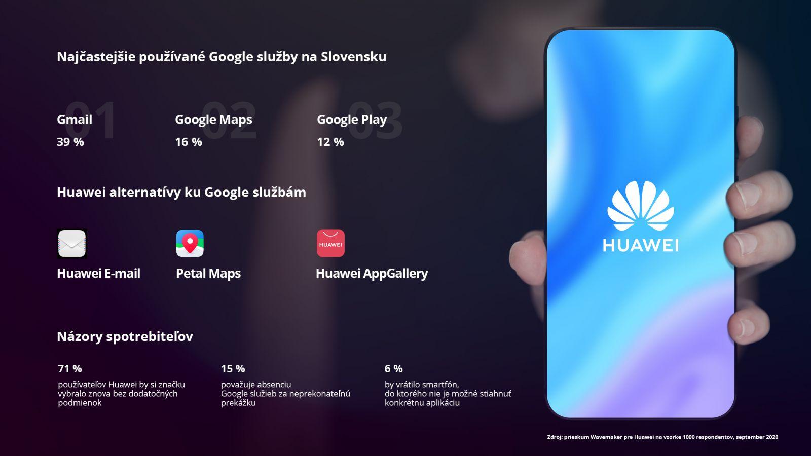 Slováci a Google služby: Výsledky prieskumu prekvapili