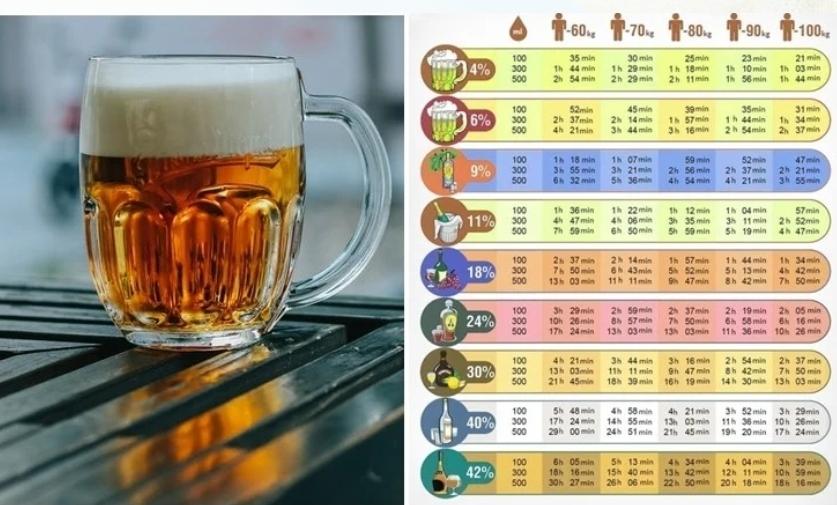 Ako dlho zostáva alkohol v tele? Väčšina ľudí to nevie