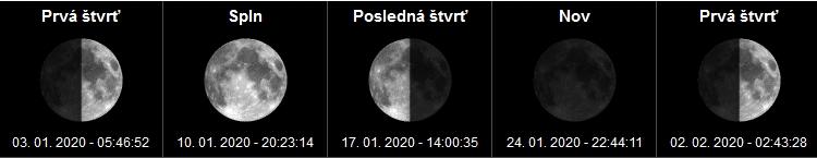 Fázy mesiaca a spln mesiaca Január - 2020