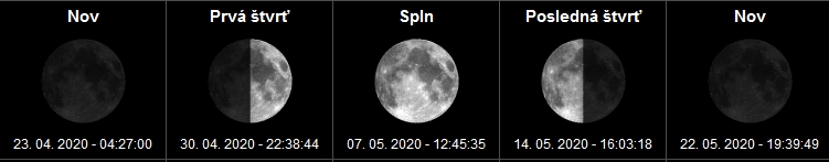 Fázy mesiaca a spln mesiaca Máj- 2020