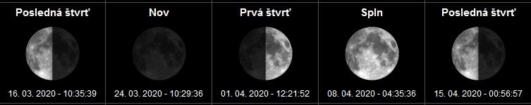 Fázy mesiaca a spln mesiaca Apríl - 2020