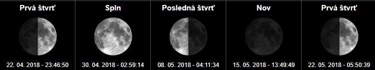 Fázy mesiaca a spln mesiaca Apríl a Máj 2018