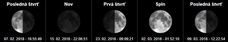 Fázy mesiaca a spln mesiaca Február 2018