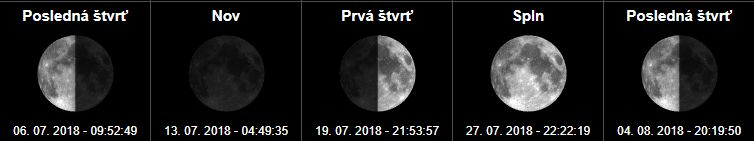 Fázy mesiaca a spln mesiaca Júl a August 2018