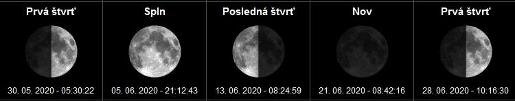 Fázy mesiaca a spln mesiaca Jún- 2020