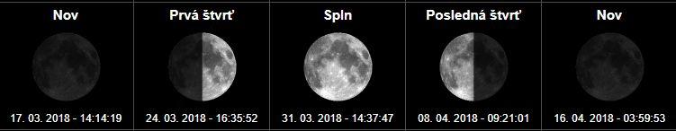 spln mesiaca marec apríl 2018