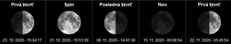 Fázy mesiaca a spln mesiaca November - 2020