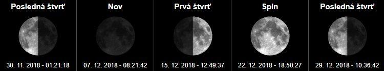 Fázy mesiaca a spln mesiaca November a December 2018