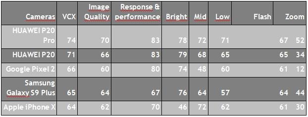 Huawei P20 Pro a P20 potvrdzujú status kráľov fotomobilov: Novinky ovládli rebríček VCX