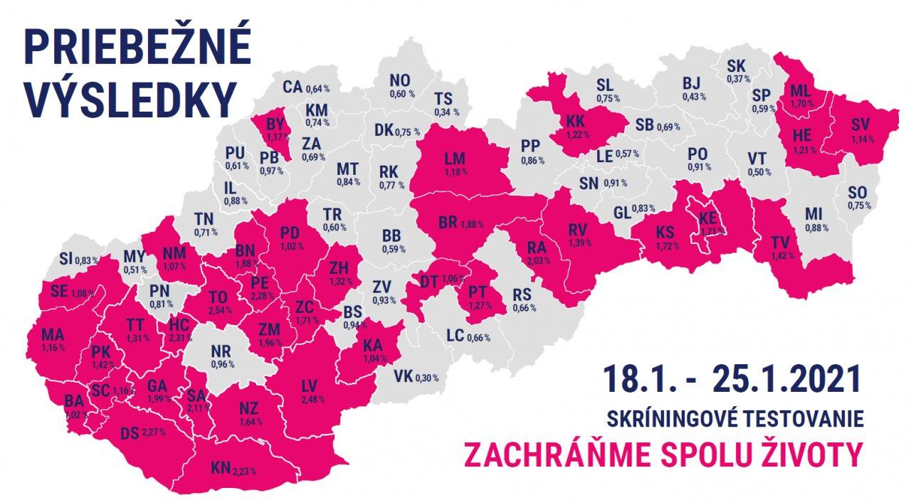 Celoplošné (skríningové) testovanie na Slovensku: Matovič oznámil priebežné výsledky