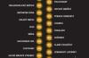 QUDAL: Privátne značky Lidl získali 25 prvenstiev